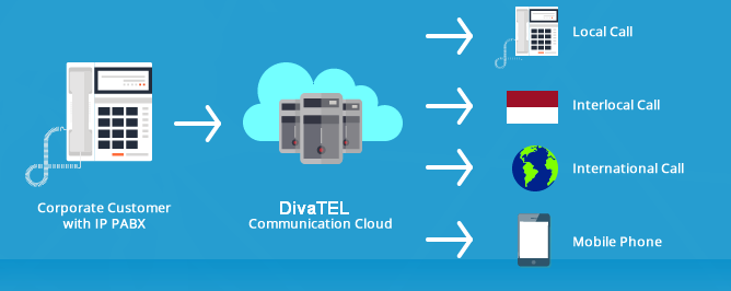 Cara Kerja Penghematan Telpon Divatel