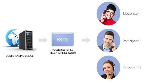 TELECONFERENCE DIAGARAM